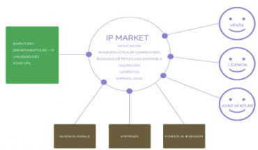 IP-Market