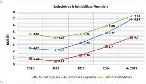 PYME-rentabilidad