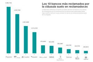 reclamador-bancos