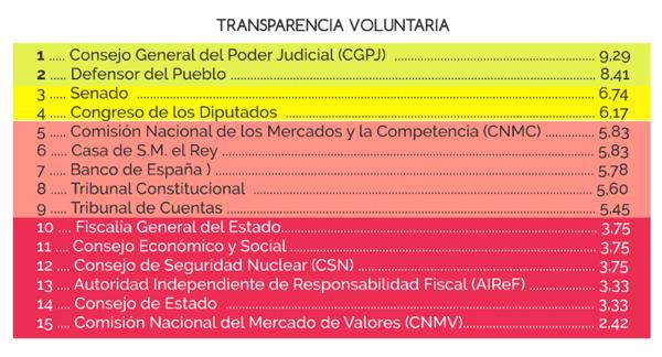 Transparencia-CGPJ