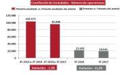 Disminuye la constitución de sociedades en un 11,6%