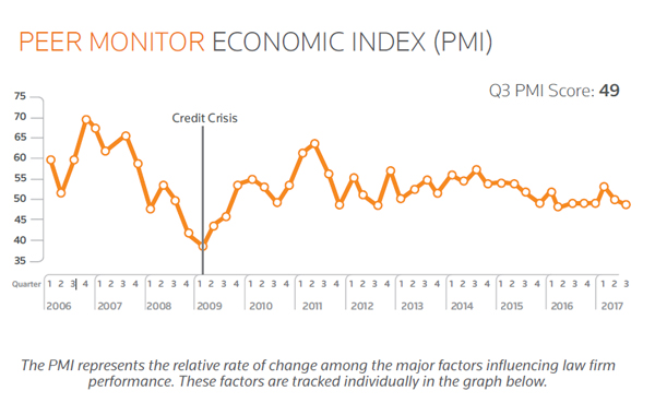 Thomson Reuters Peer Monitor Index 3T general