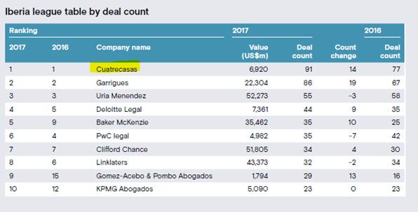 Mergermarket M&A en Iberia