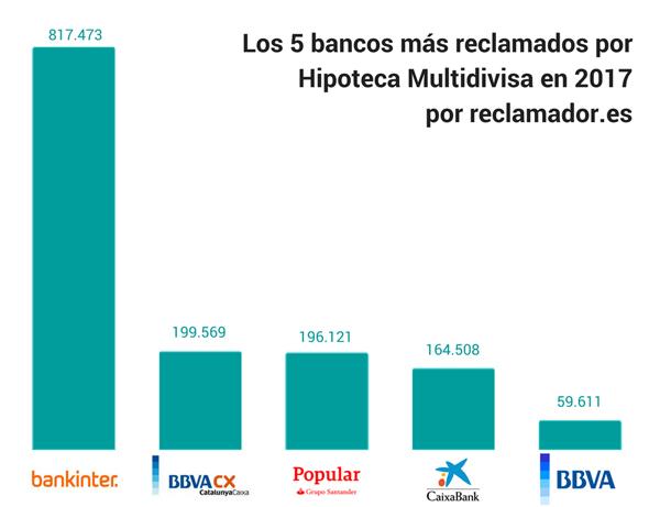 ranking bancos reclamador