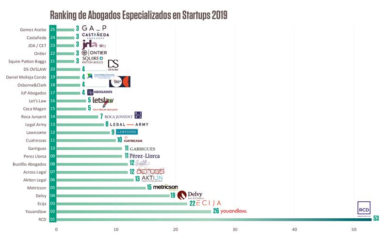 ranking de despachos de abogados especializados en start-ups