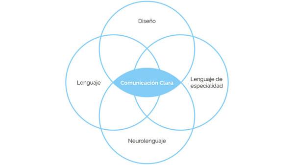 lenguaje claro