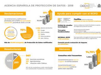 AEPD Memoria 2018