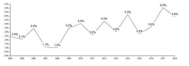 Porcentaje de los nuevos CEOs femeninos entre 2004 y 2018