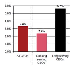 Retorno Total para el Accionista (TSR) de los CEOs salientes entre 2000 y 2018